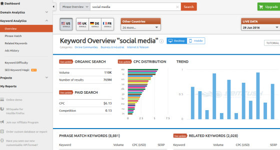 SEMrush overview for keyword